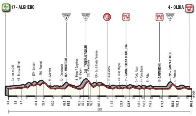 Giro d'Italia 2017 Prima tappa Alghero-Olbia